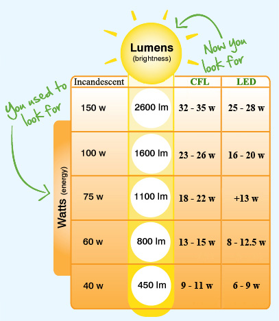 Compare LED vs Conventional Lights